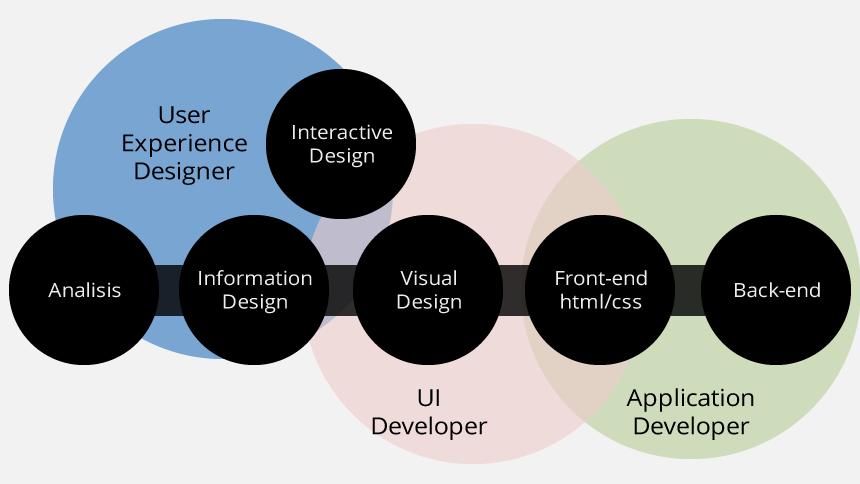 UI Development