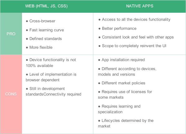 Mobile App Development: Web or Native?