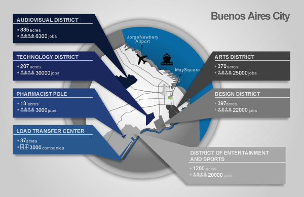 Infographic: City of Buenos Aires specialized business and industry districts