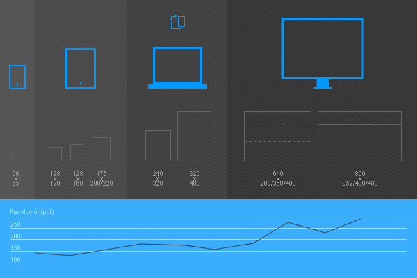 Common breakpoints for responsive design